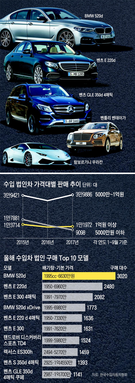 수입 법인차 가격대별 판매 추이 그래프