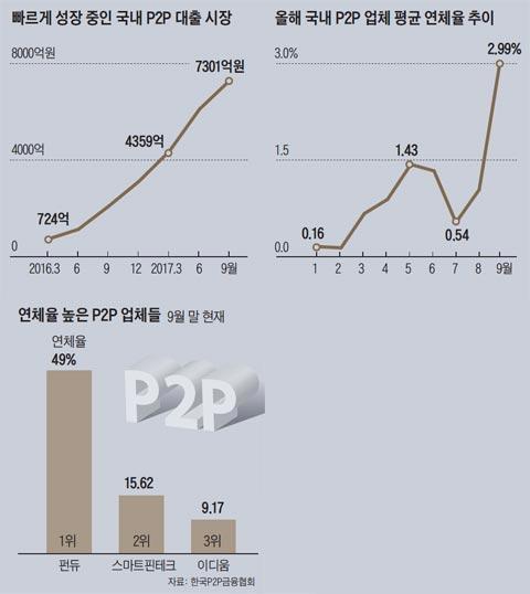 빠르게 성장 중인 국내 P2P 대출 시장 외