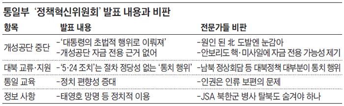 통일부 '정책혁신위원회' 발표 내용과 비판