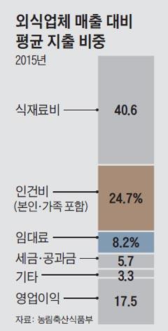 외식업체 매출 대비 평균 지출 비중