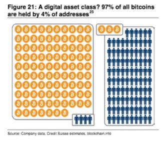 약 4%에 해당하는 소수가 비트코인 발행량의 97%를 보유한 것으로 알려졌다./CS 제공