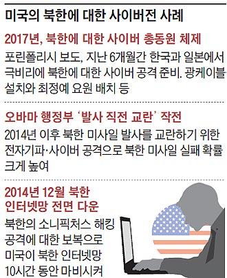 미국의 북한에 대한 사이버전 사례