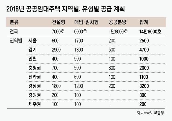 올해 공공주택 14만8000호 공급한다…서울 2만5000호, 경기 4만7000호 등