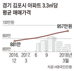 경기 김포시 아파트 3.3㎡당 평균 매매가격