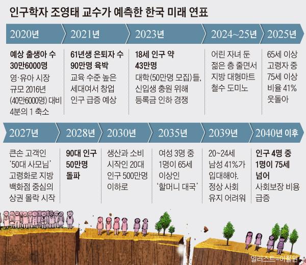 인구학자 조영태 교수가 예측한 한국 미래 연표