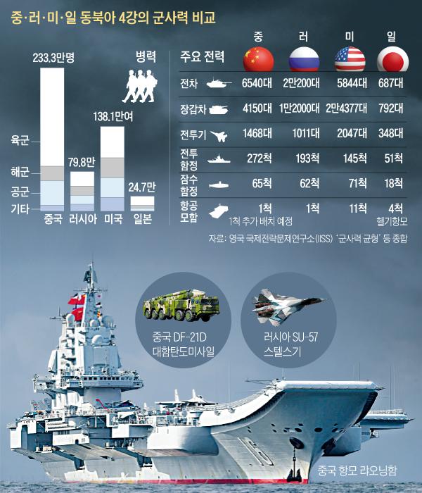 중, 러, 미, 일 동북아 4강의 군사력 비교 그래픽