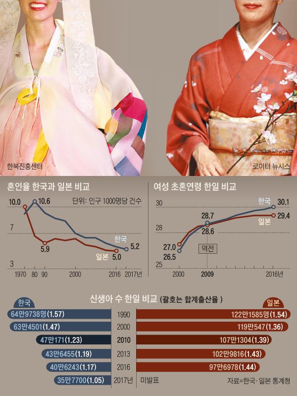 혼인율 한국과 일본 비교 그래프