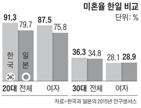 미혼율 한일 비교 그래프