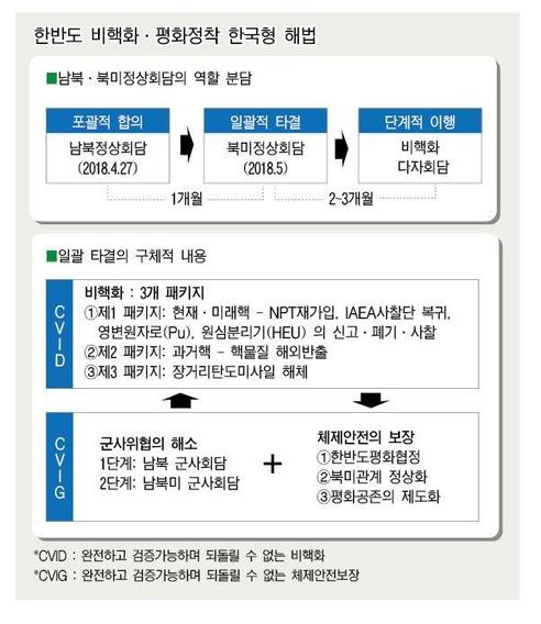 한국형 비핵화 프로세스./조성렬 수석연구위원 제공