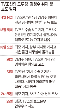 TV조선의 드루킹·김경수 취재 및 보도 일지
