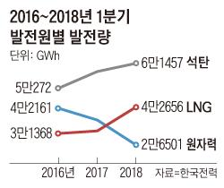2016~2018년 1분기 발전원별 발전량 그래프
