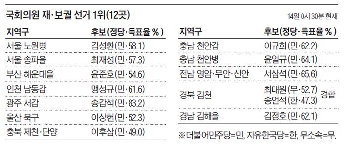 국회의원 재, 보궐 선거 결과 표