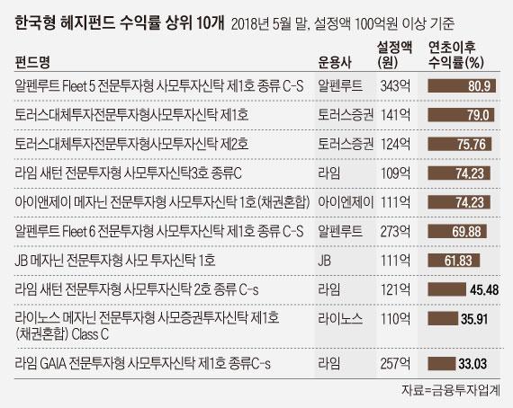 한국형 헤지펀드 수익률 상위 10개