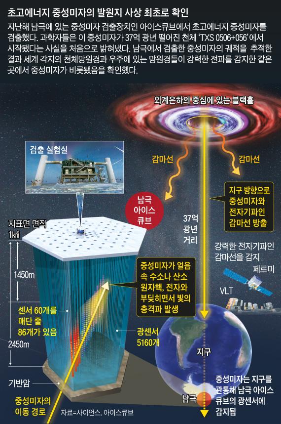 초고에너지 중성미자의 발원지 사상 최초로 확인