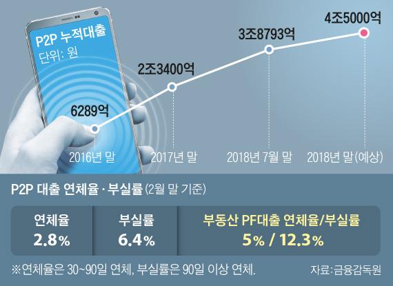 P2P 누적대출 그래프