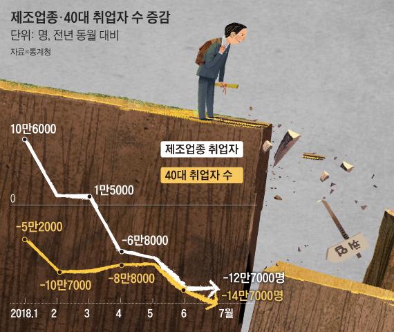 제조업종, 40대 취업자 수 증감 추이 그래프
