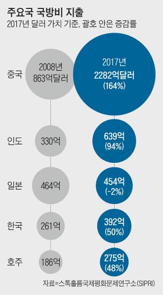 주요국 국방비 지출