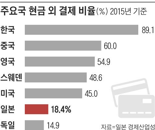주요국 현금 외 결제 비율 그래프