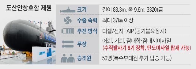 도산안창호함 제원