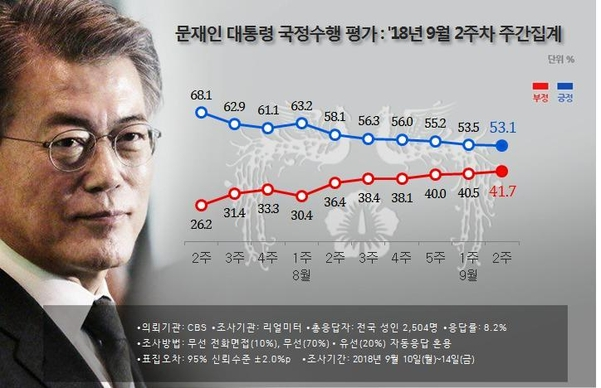 문재인 대통령 국정수행 평가 추이. /리얼미터 제공