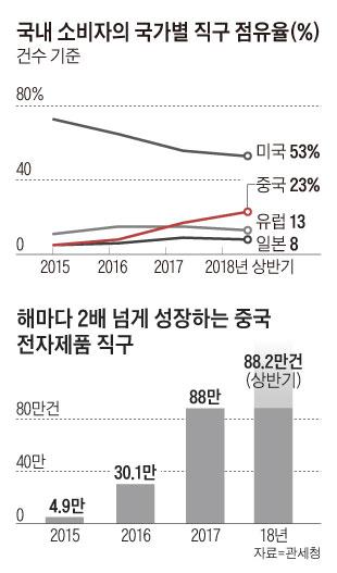 국내 소비자의 국가별 직구 점유율