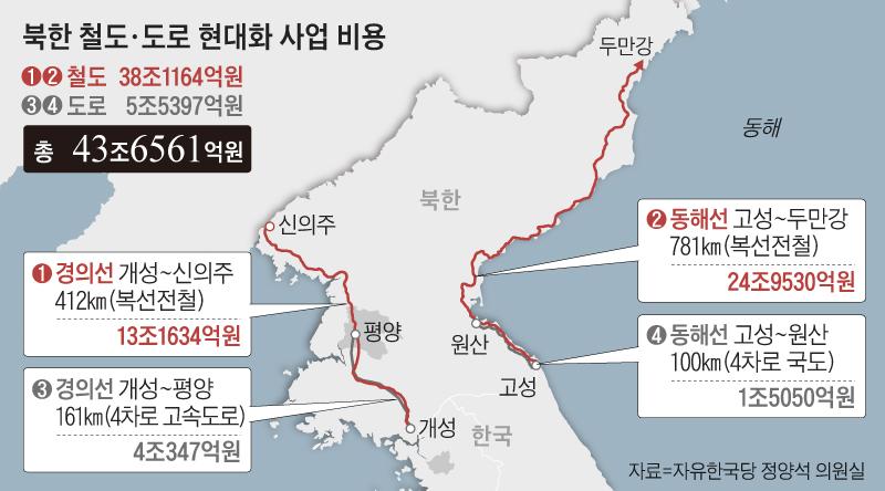 북한 철도, 도로 현대화 사업 비용 정리 표