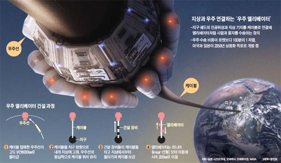우주 엘리베이터 그래픽