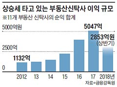 상승세 타고 있는 부동산신탁사 이익 규모