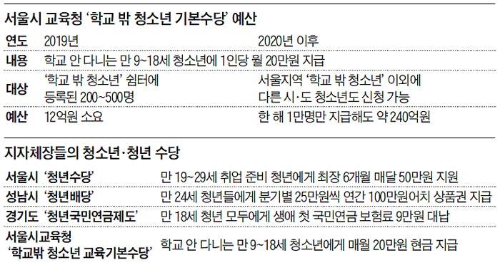서울시 교육청 '학교 밖 청소년 기본수당' 예산
