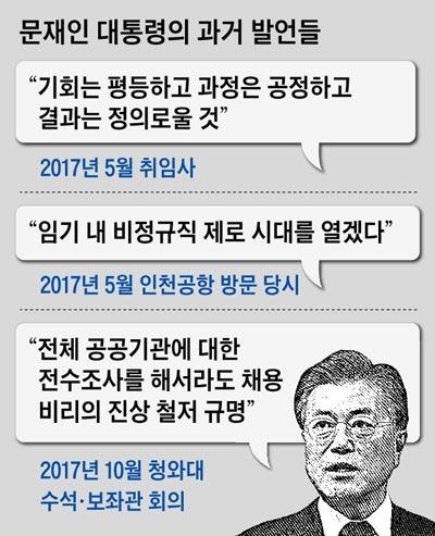 문재인 대통령의 과거 발언들