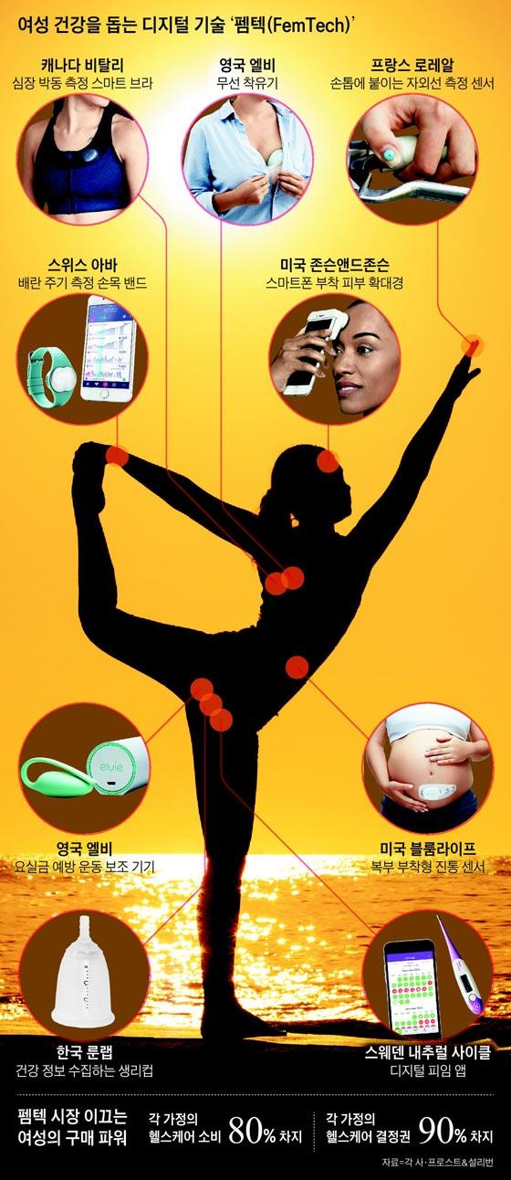 여성 건강을 돕는 디지털 기술 '펨텍'