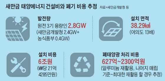 새만금 태양에너지 건설비와 폐기 비용 추정 그래픽