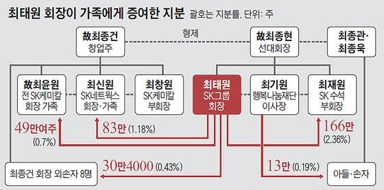 최태원 회장이 가족에게 증여한 지분
