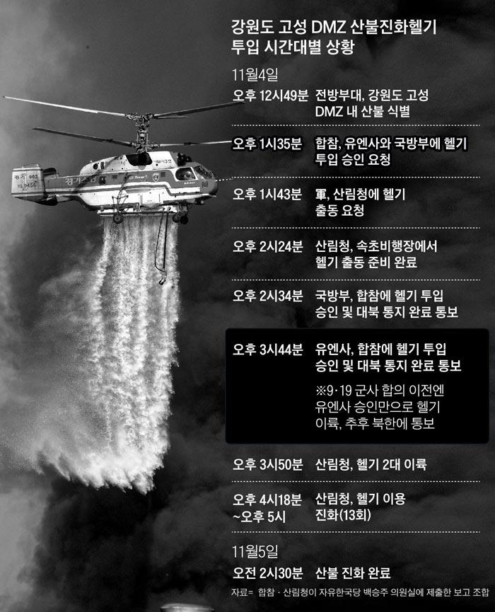 강원도 고성 DMZ 산불진화헬기 투입 시간대별 상황