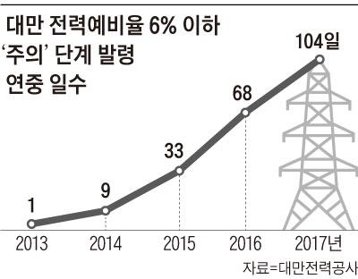 대만 전력예비율 6% 이하 '주의' 단계 발령 연중 일수