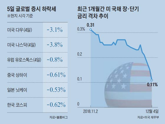 5일 글로벌 증시 하락세 그래프