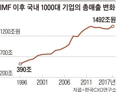 IMF 이후 국내 1000대 기업의 총매출 변화