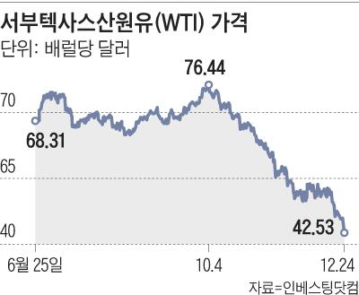서부텍사스산원유 가격 그래프