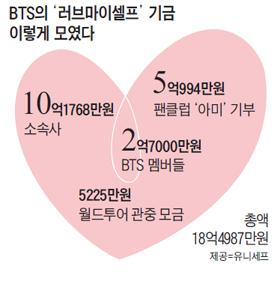 BTS의 러브마이셀프 기금 이렇게 모였다