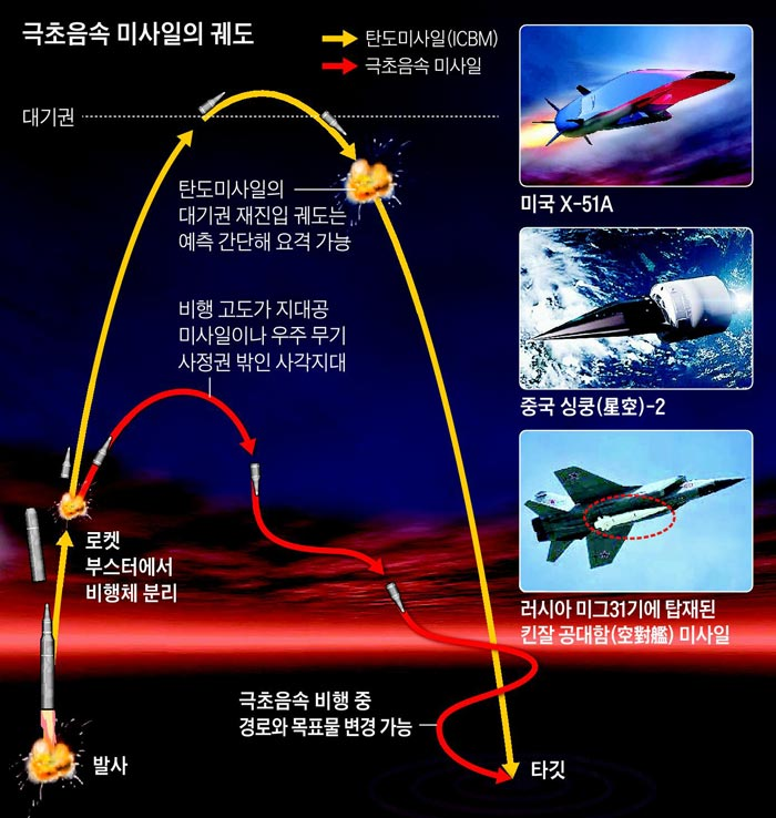 극초음속 미사일의 궤도