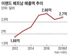 이랜드 베트남 매출액 추이 그래프