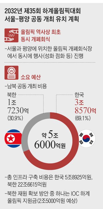 2032년 제35회 하계올림픽대회 서울-평양 공동 개최 유치 계획