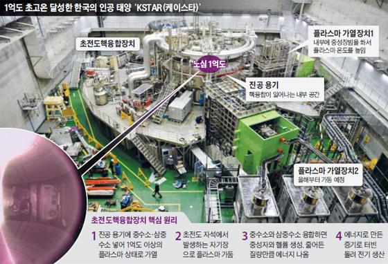 한국의 인공태양 KSTAR 그래픽