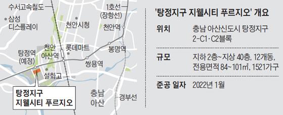 Tangjung District Gwal City Prugio 요약 차트