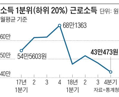 소득 1분위 근로소득 그래프
