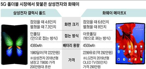 5G·폴더블 시장에서 맞붙은 삼성전자와 화웨이