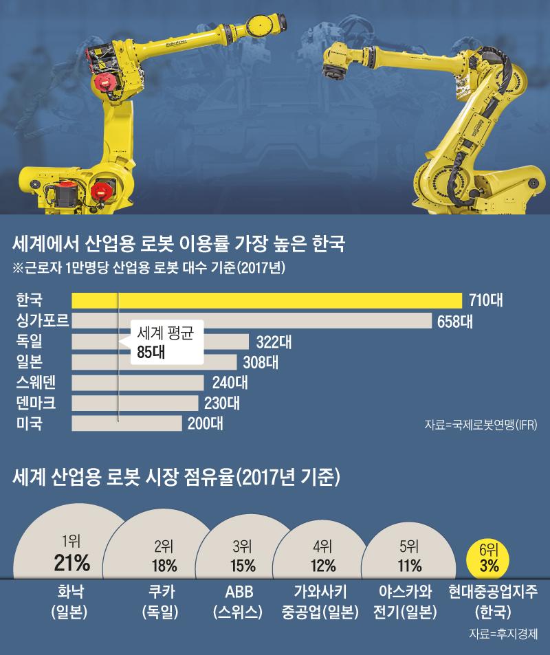 세계에서 산업용 로봇 이용률 가장 높은 한국 외