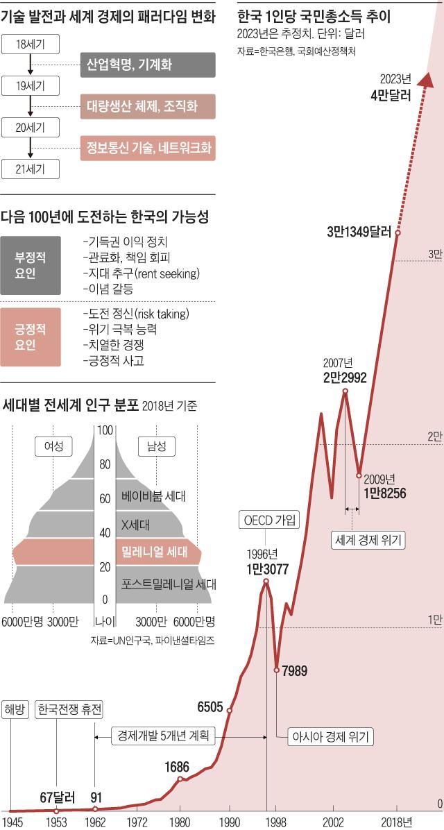 한국 1인당 국민총소득 추이 그래프