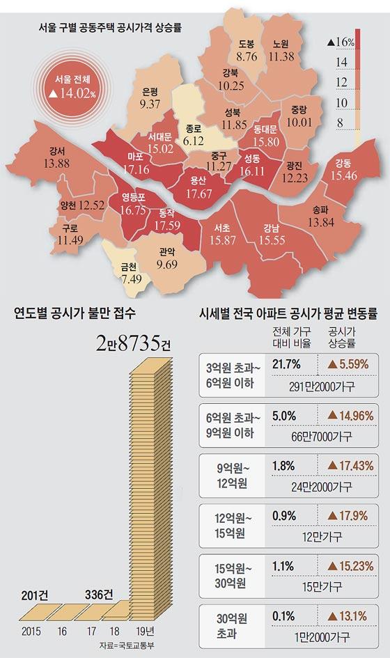서울 구별 공동주택 공시가격 상승률 외