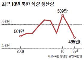 최근 10년 북한 식량 생산량 그래프